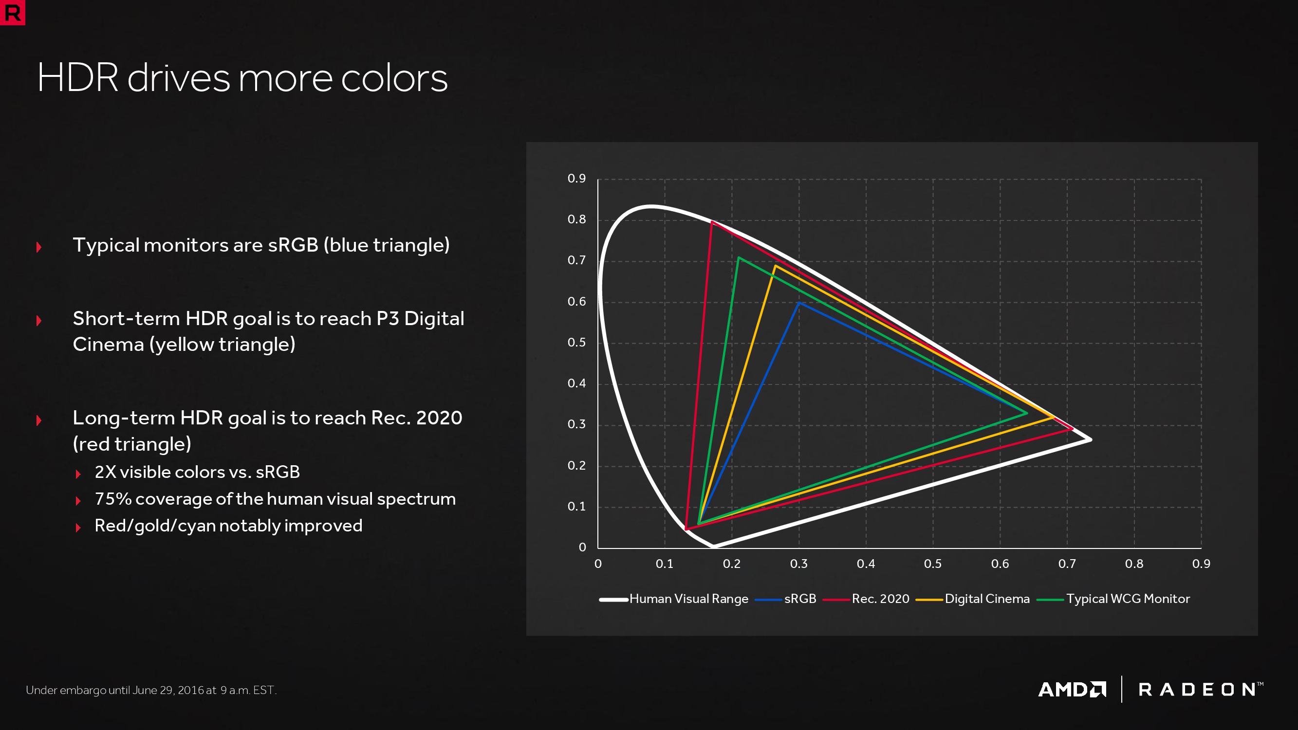 Do AMD GPUs support 10 bit color? : Amd